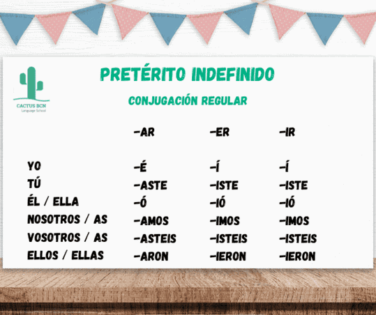 Spanish pretérito indefinido regular conjugation